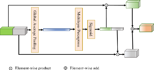 Figure 3 for BiFNet: Bidirectional Fusion Network for Road Segmentation