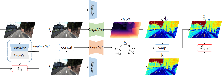 Figure 1 for Feature-metric Loss for Self-supervised Learning of Depth and Egomotion