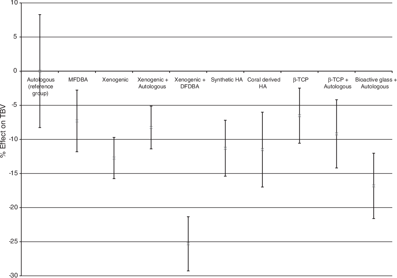 FIG. 1. Overview of the effect of type of grafting material on total bone volume compared to the reference (Table 14).