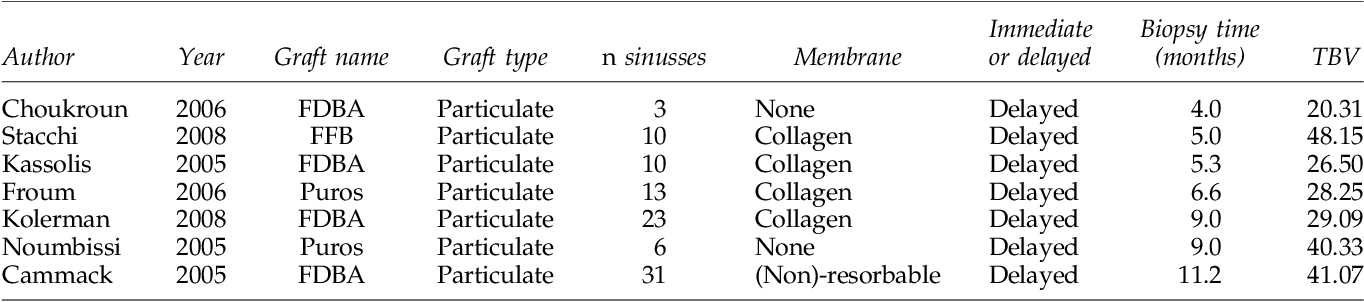 Table 5. Overview of Mineralized Freeze-Dried Bone Allograft