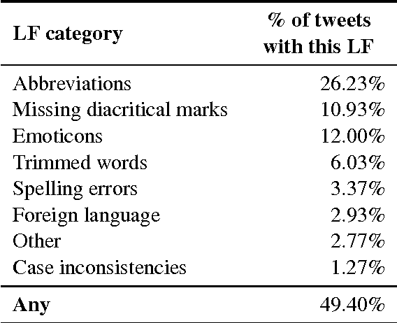 Table 1: Categorization of typical processing problems encountered by reviewing tweet content