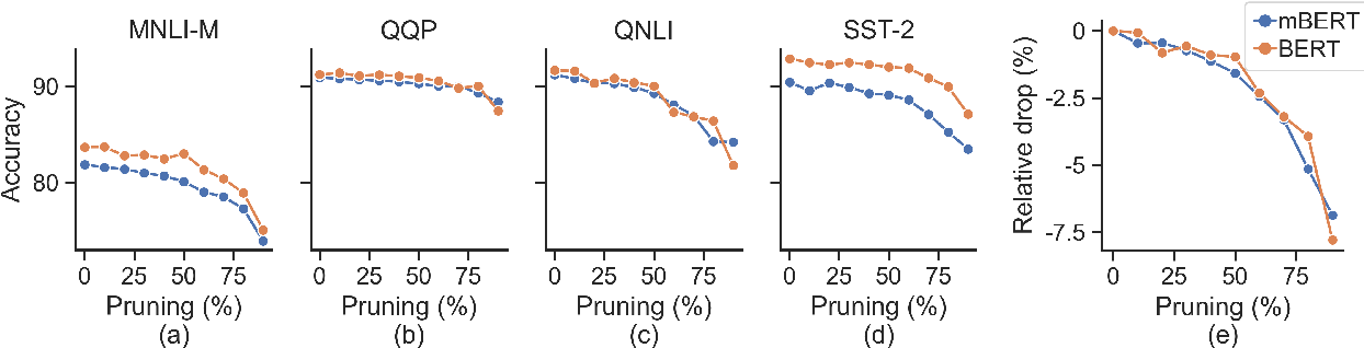 Figure 1 for On the Prunability of Attention Heads in Multilingual BERT
