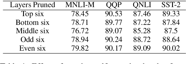 Figure 2 for On the Prunability of Attention Heads in Multilingual BERT