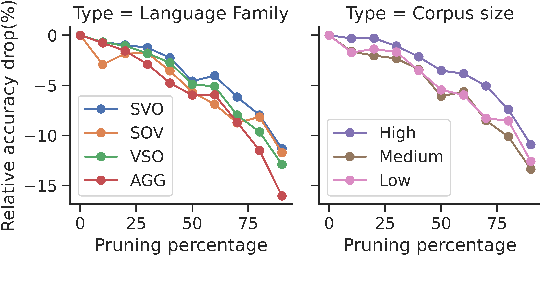 Figure 4 for On the Prunability of Attention Heads in Multilingual BERT