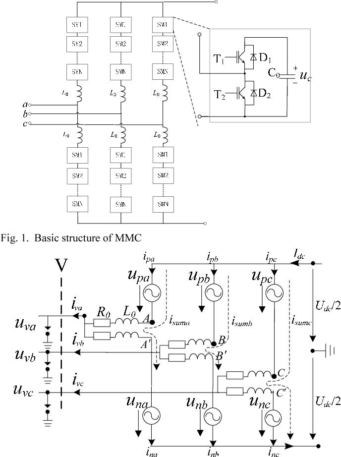 Parameter Design Principle Of The Arm Inductor In Modular Multilevel