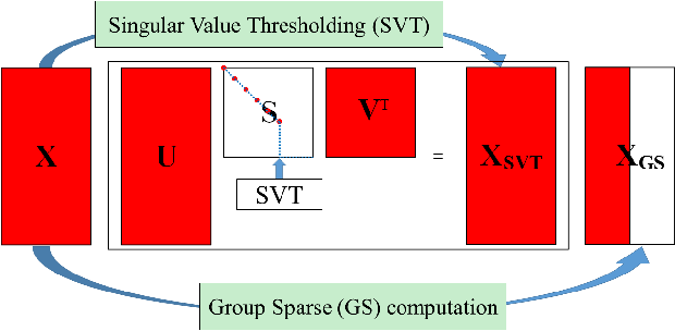 Figure 1 for Robust low-rank multilinear tensor approximation for a joint estimation of the multilinear rank and the loading matrices