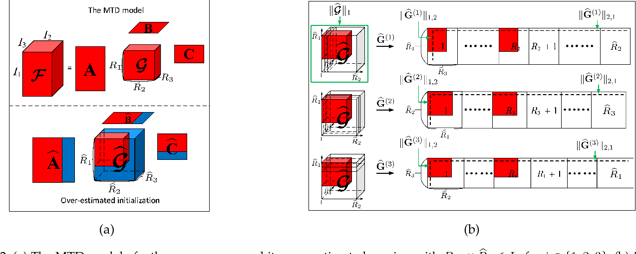 Figure 3 for Robust low-rank multilinear tensor approximation for a joint estimation of the multilinear rank and the loading matrices