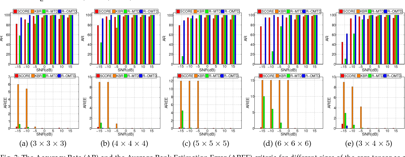 Figure 4 for Robust low-rank multilinear tensor approximation for a joint estimation of the multilinear rank and the loading matrices