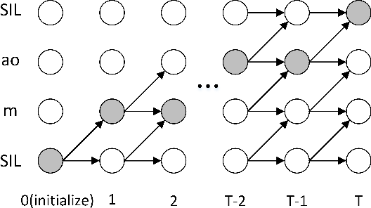 Figure 1 for Forward Attention in Sequence-to-sequence Acoustic Modelling for Speech Synthesis