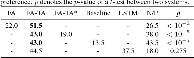 Figure 4 for Forward Attention in Sequence-to-sequence Acoustic Modelling for Speech Synthesis
