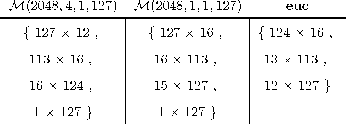 Table 3: An example illustrating various approximations of M(C, b, a, n), the set of maximal tiles that have no self conflict misses. The reported sets are for (C, b, a, n) = (2048, 4, 1, 127).