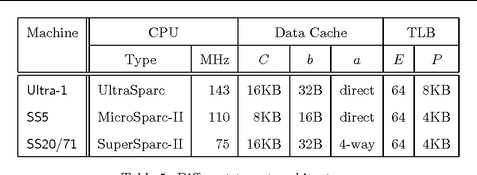 Table 5: Different target architectures