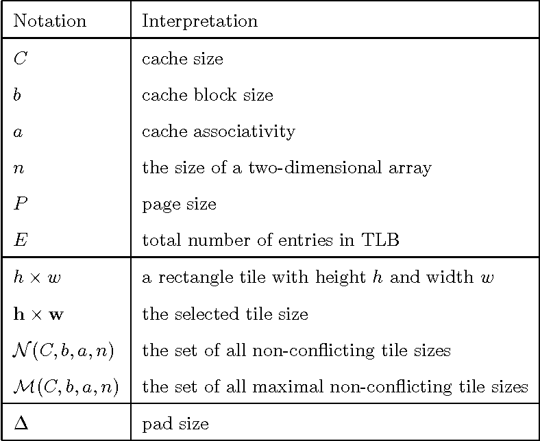 Table 1: The summary of notations used in defining the tile size selection algorithms. All values are defined in terms of array elements.