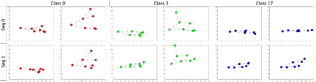 Figure 4 for STS Classification with Dual-stream CNN