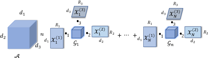 Figure 1 for A Tensorized Transformer for Language Modeling
