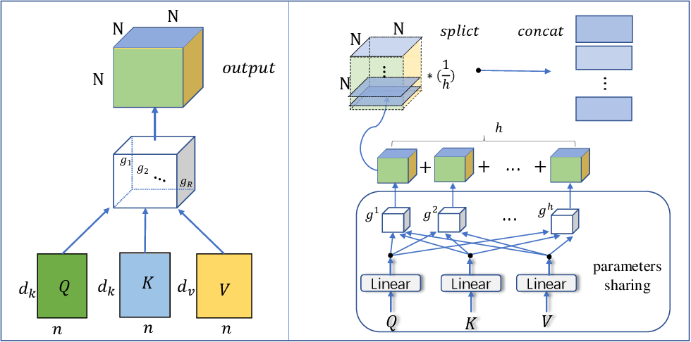 Figure 2 for A Tensorized Transformer for Language Modeling