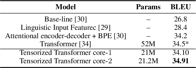 Figure 4 for A Tensorized Transformer for Language Modeling