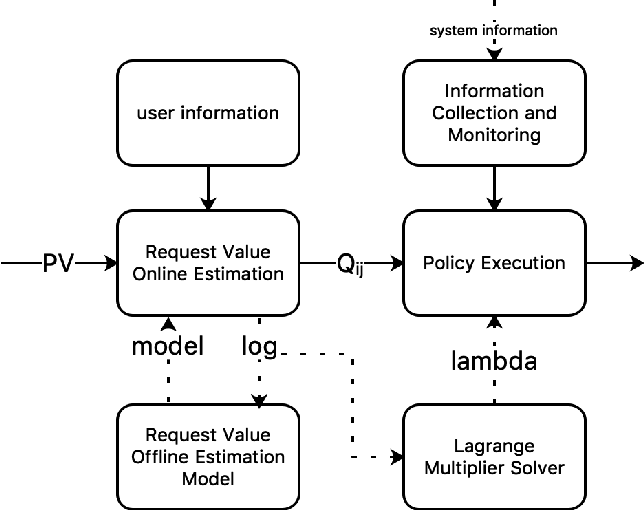 Figure 3 for DCAF: A Dynamic Computation Allocation Framework for Online Serving System