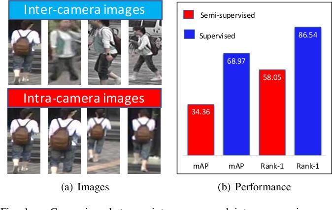 Figure 1 for Progressive Cross-camera Soft-label Learning for Semi-supervised Person Re-identification