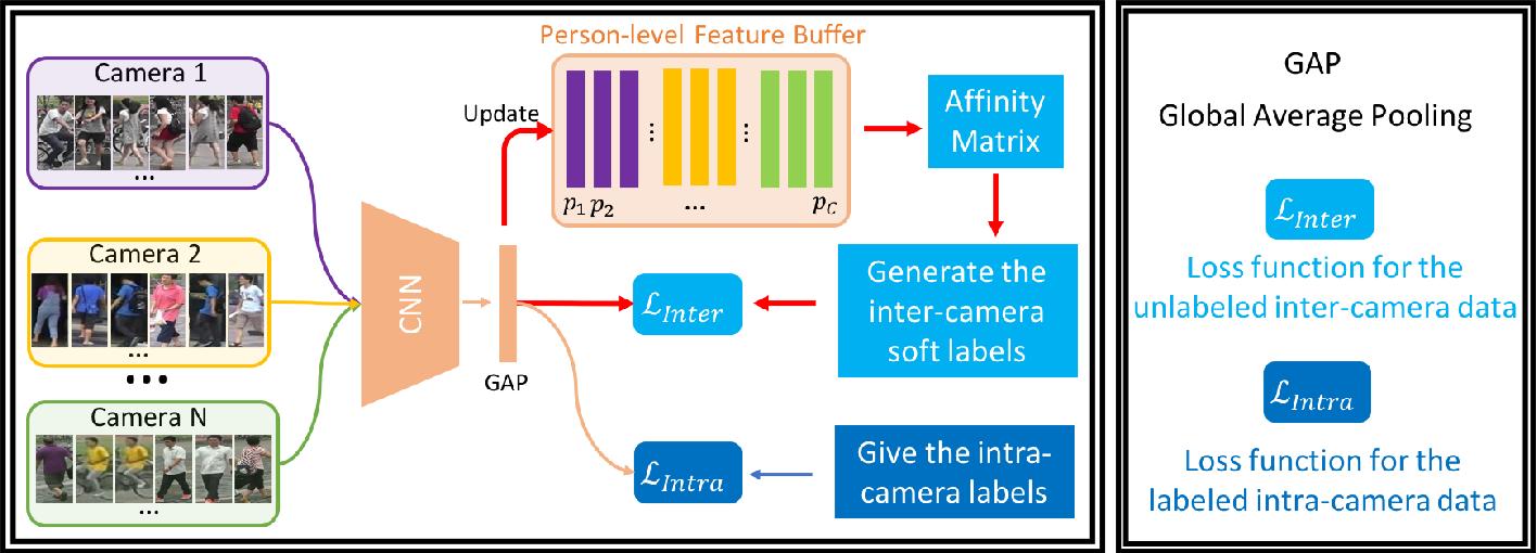 Figure 2 for Progressive Cross-camera Soft-label Learning for Semi-supervised Person Re-identification