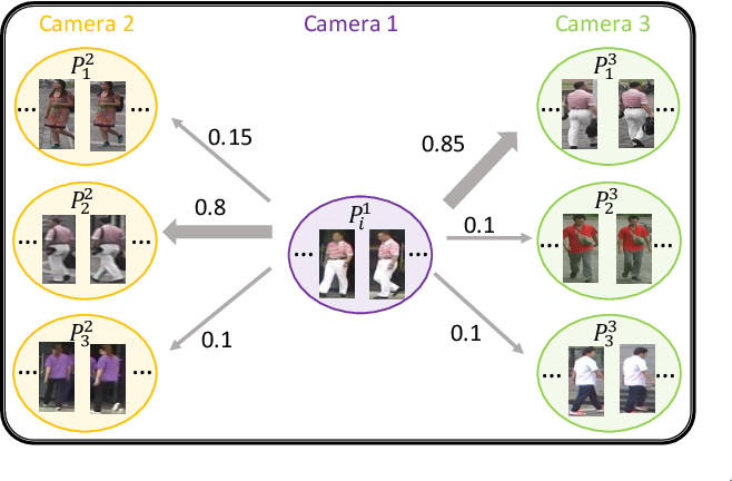 Figure 3 for Progressive Cross-camera Soft-label Learning for Semi-supervised Person Re-identification