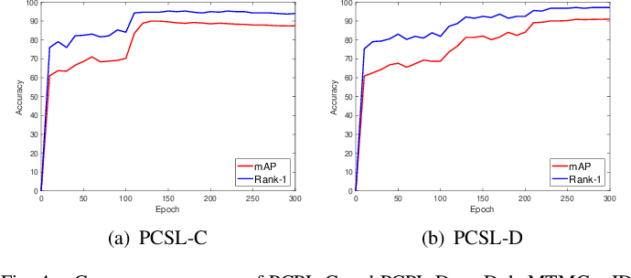 Figure 4 for Progressive Cross-camera Soft-label Learning for Semi-supervised Person Re-identification