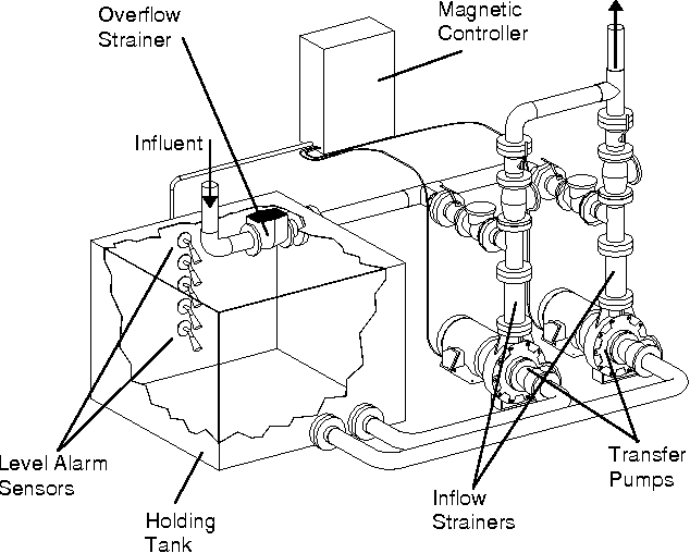 Figure 1 From Evolutions In U S Navy Shipboard Sewage And