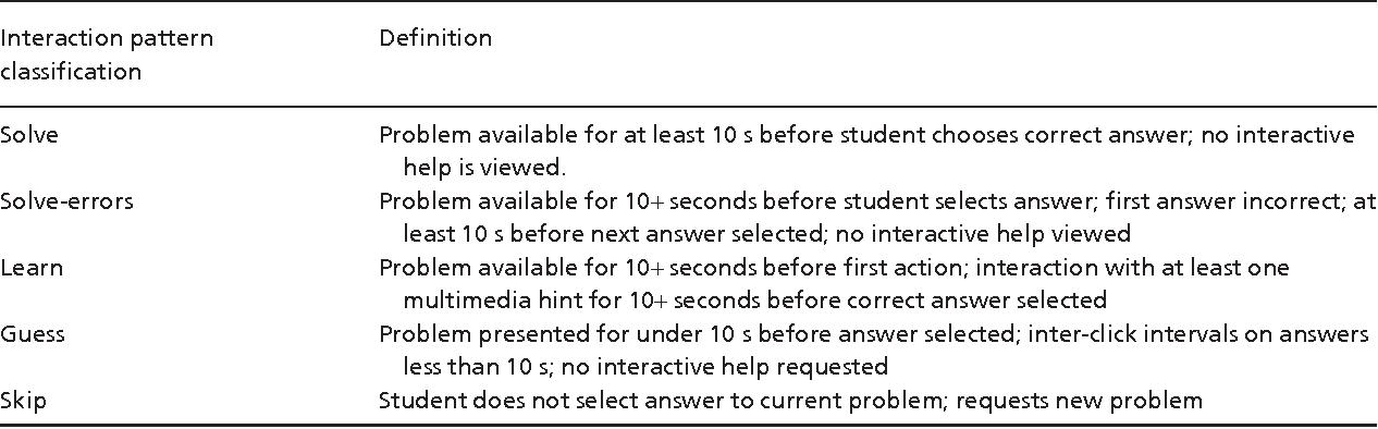 Mathematics Motivation And Achievement As Predictors Of High School