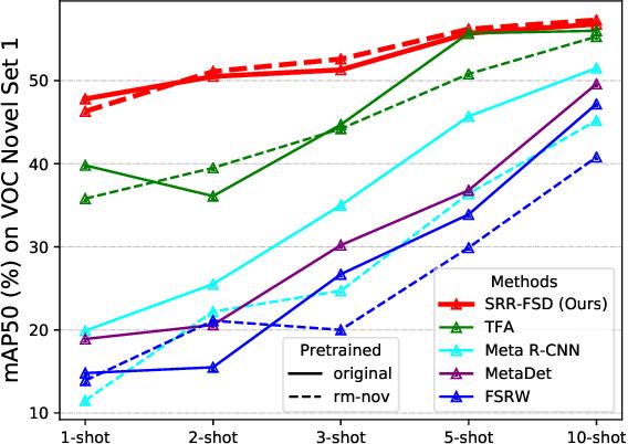 Figure 1 for Semantic Relation Reasoning for Shot-Stable Few-Shot Object Detection