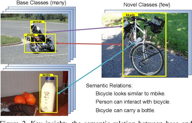 Figure 3 for Semantic Relation Reasoning for Shot-Stable Few-Shot Object Detection