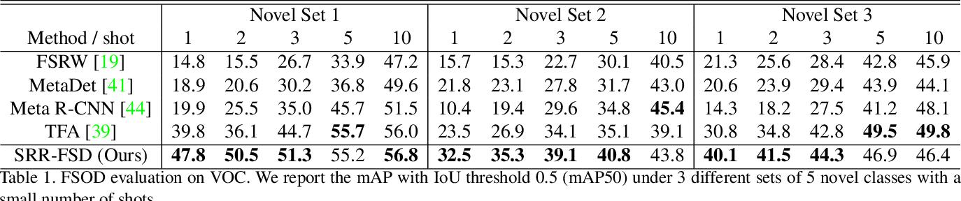 Figure 2 for Semantic Relation Reasoning for Shot-Stable Few-Shot Object Detection
