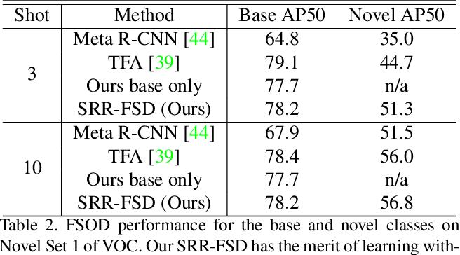 Figure 4 for Semantic Relation Reasoning for Shot-Stable Few-Shot Object Detection