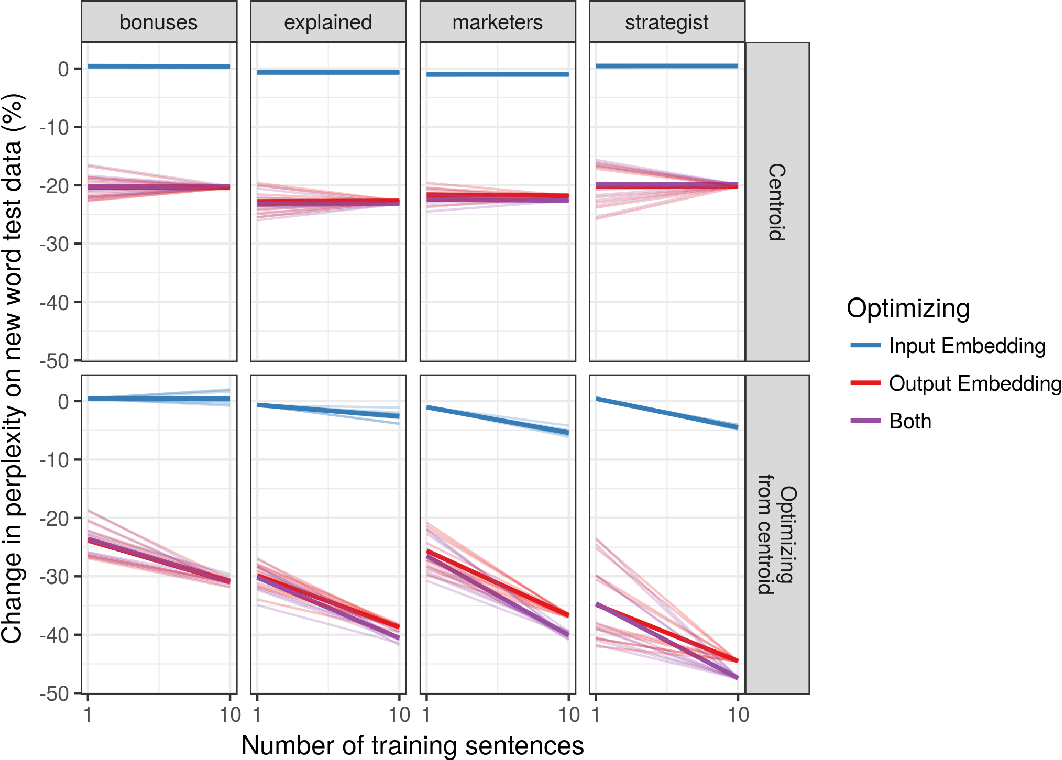 Figure 4 for One-shot and few-shot learning of word embeddings