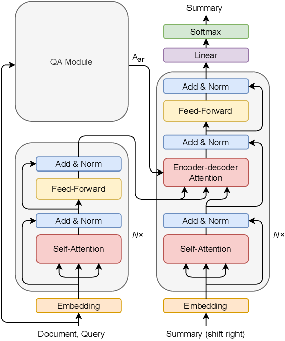 Figure 1 for Improve Query Focused Abstractive Summarization by Incorporating Answer Relevance