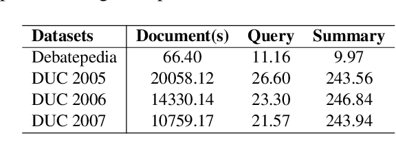 Figure 4 for Improve Query Focused Abstractive Summarization by Incorporating Answer Relevance