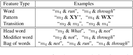 Figure 4 for Dependency-based Hybrid Trees for Semantic Parsing