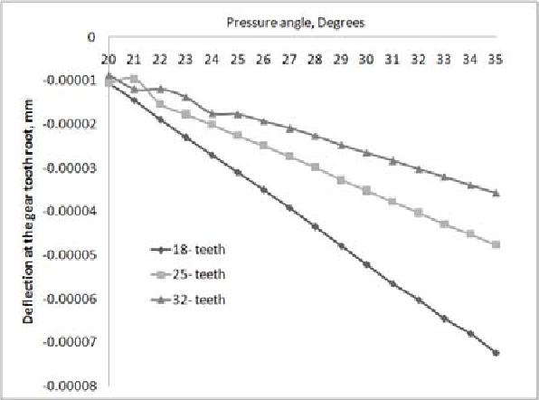 PDF] Parametric analysis of Asymmetric Spur Gear Tooth - Semantic