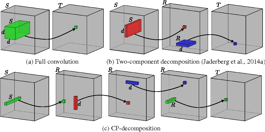 Figure 1 from Speeding-up Convolutional Neural Networks Using Fine