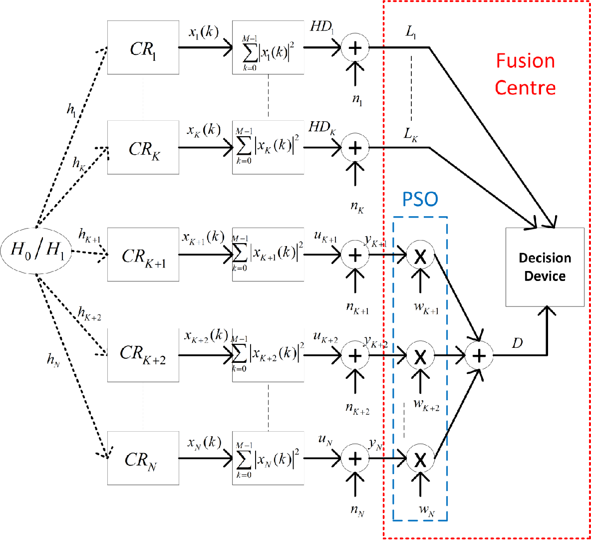 Figure 5. Framework for the proposed Hybrid PSO-OR algorithm