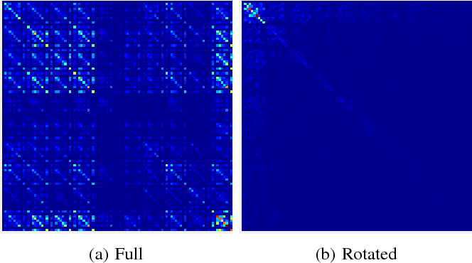 Figure 2 for Rotate your Networks: Better Weight Consolidation and Less Catastrophic Forgetting