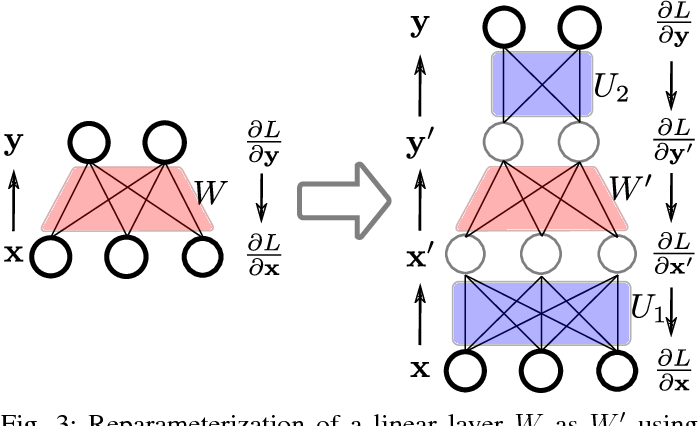 Figure 3 for Rotate your Networks: Better Weight Consolidation and Less Catastrophic Forgetting