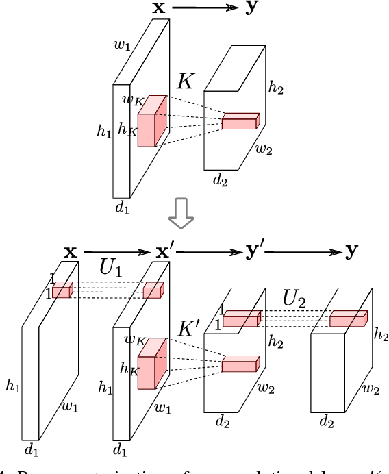Figure 4 for Rotate your Networks: Better Weight Consolidation and Less Catastrophic Forgetting