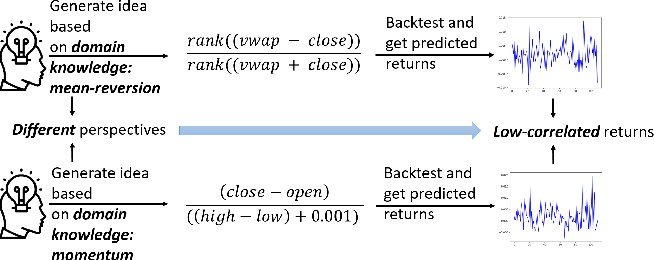 Figure 1 for AlphaEvolve: A Learning Framework to Discover Novel Alphas in Quantitative Investment