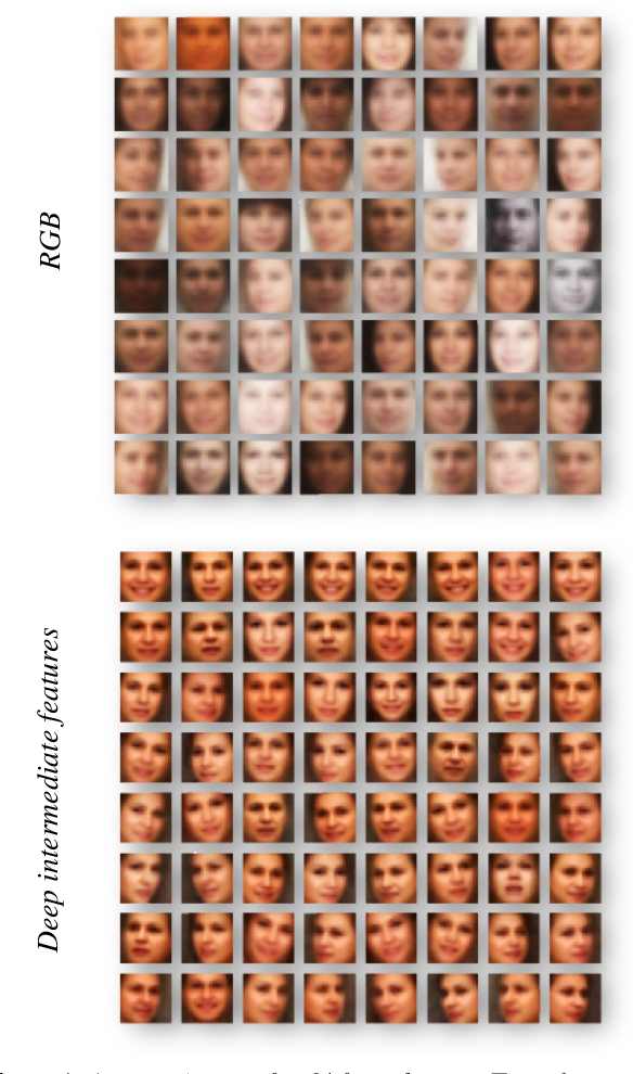 Figure 1 for Facial Landmark Detection with Tweaked Convolutional Neural Networks