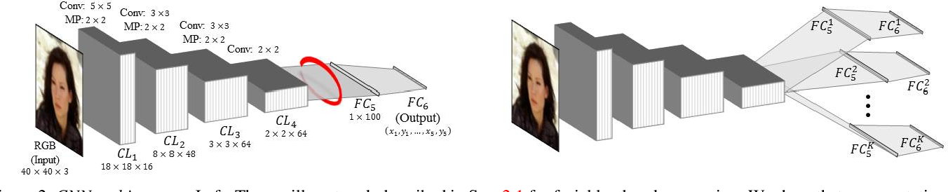 Figure 2 for Facial Landmark Detection with Tweaked Convolutional Neural Networks