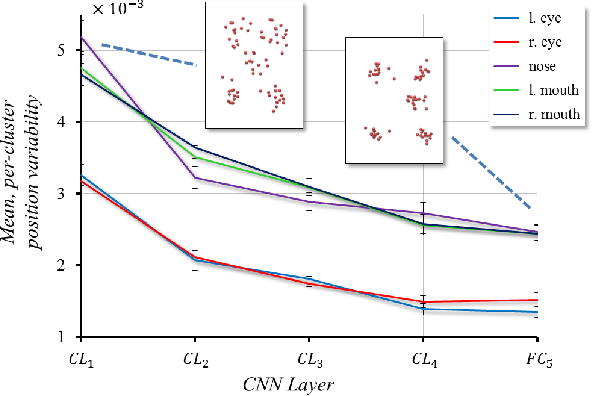 Figure 4 for Facial Landmark Detection with Tweaked Convolutional Neural Networks