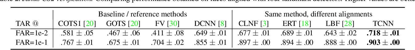Figure 3 for Facial Landmark Detection with Tweaked Convolutional Neural Networks