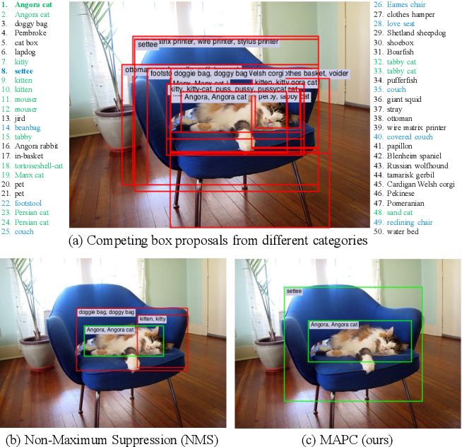 Figure 1 for Spatial Semantic Regularisation for Large Scale Object Detection