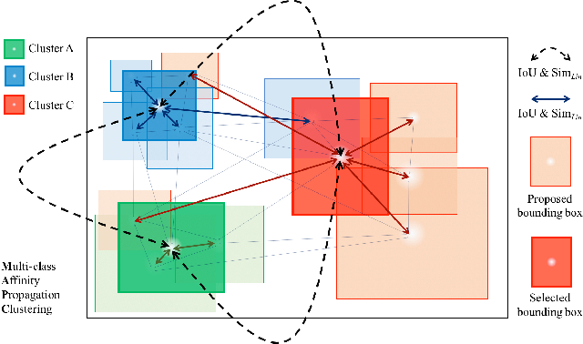 Figure 3 for Spatial Semantic Regularisation for Large Scale Object Detection