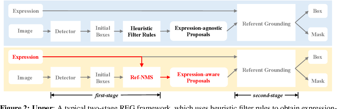 Figure 3 for Ref-NMS: Breaking Proposal Bottlenecks in Two-Stage Referring Expression Grounding
